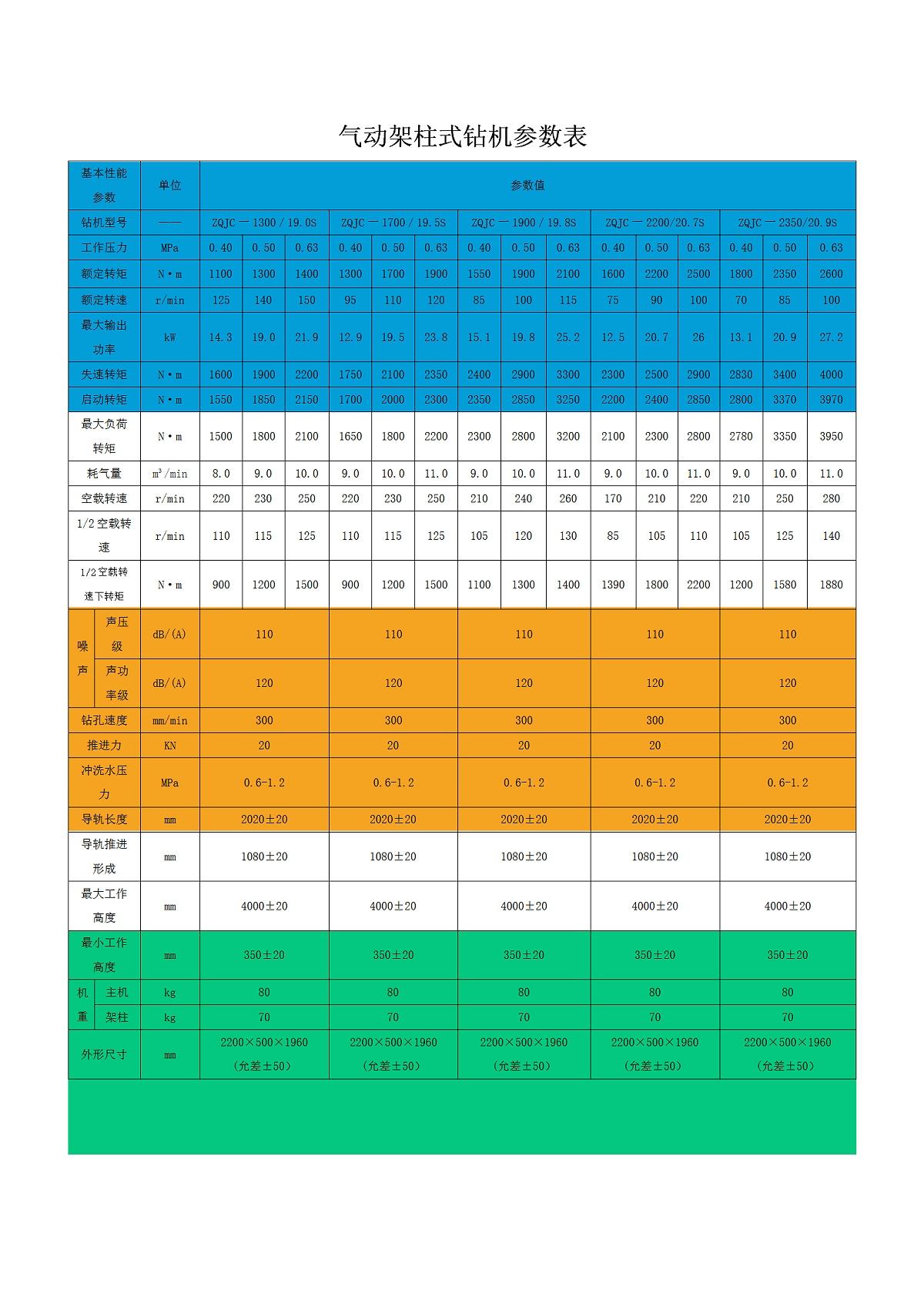 ZQJC-1300 1700 1900 2200 2350参数表_01
